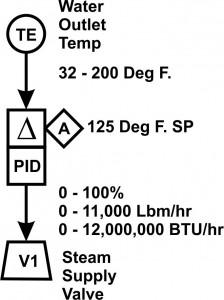 temperature 2