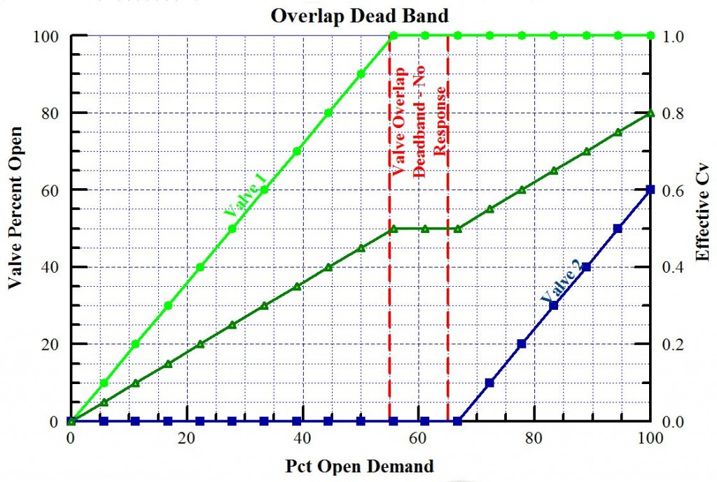Overlap Valve Dead Band