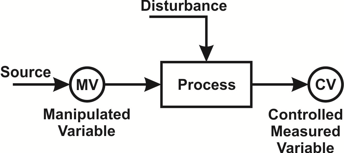 Figure 1 Modeling and Scaling of Feed Forwards