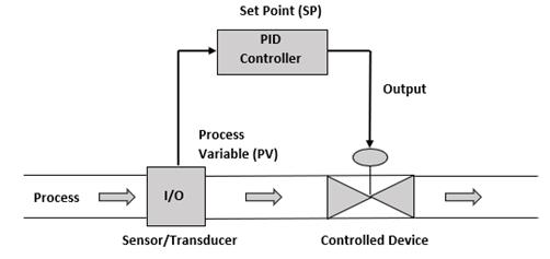 Control_Loops